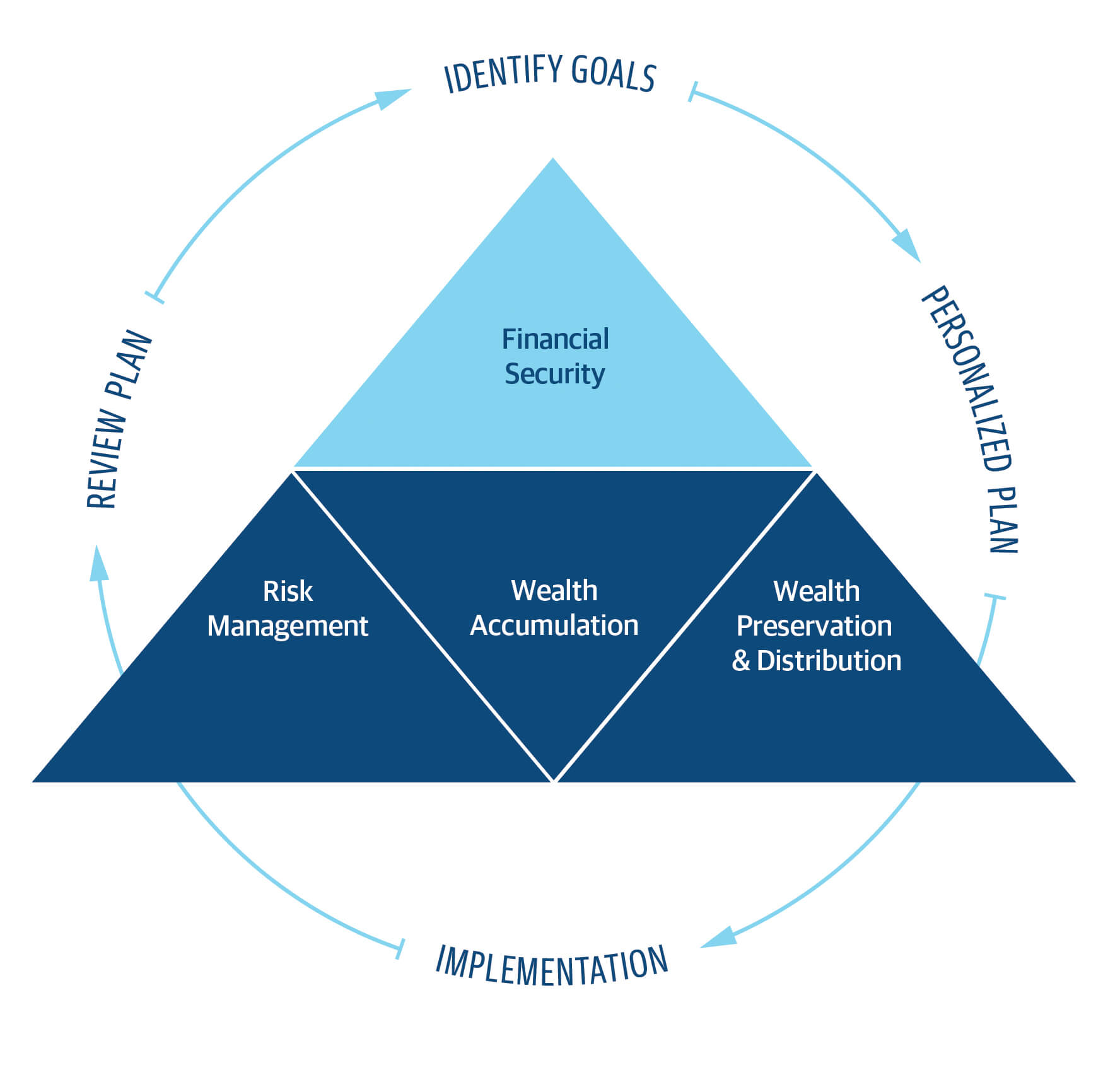 Financial Planning Diagram